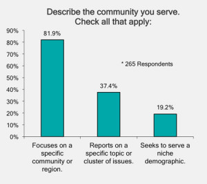 Chart 1: Describe the Community You Serve