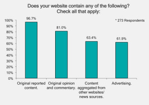 Chart 2: Does your website contain any of the following?